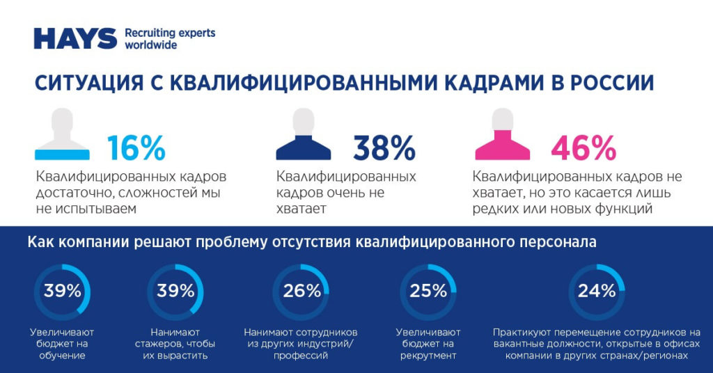 38 % – считают, что на рынке очень не хватает квалифицированного персонала