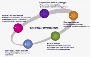 процесс hr бюджетирования
