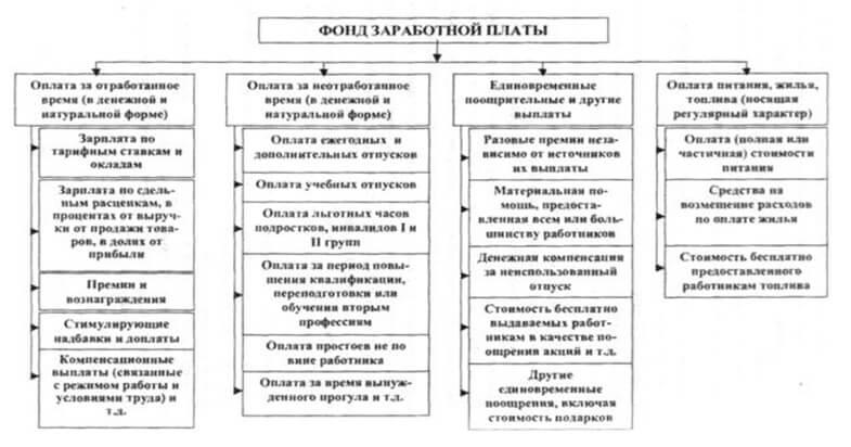 Примерная структура Фонда оплаты труда