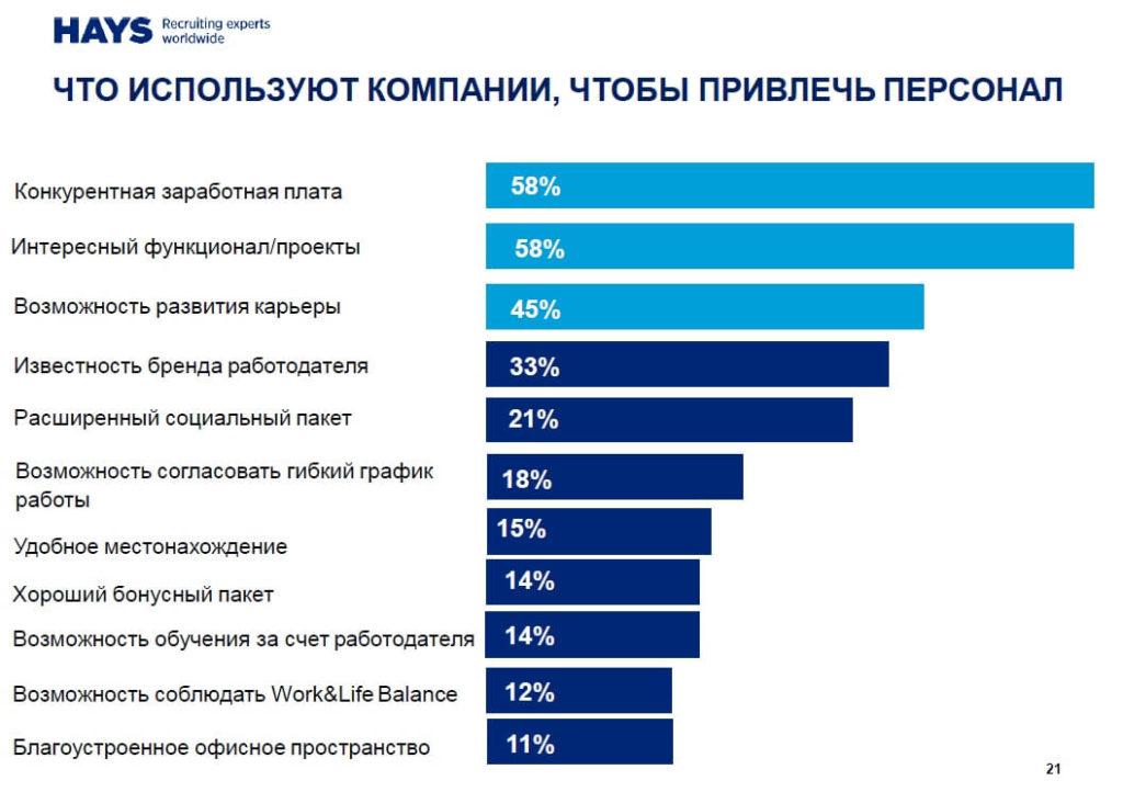58 % сотрудников не удовлетворены своим текущим доходом