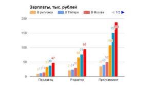 Статистику по заработной плате по вашему региону и в вашем сегменте
