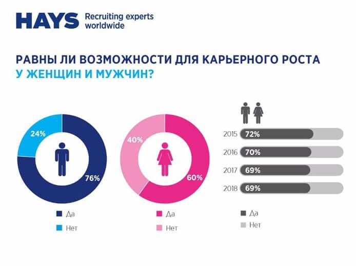 Карьерный рост: женщины VS мужчины
