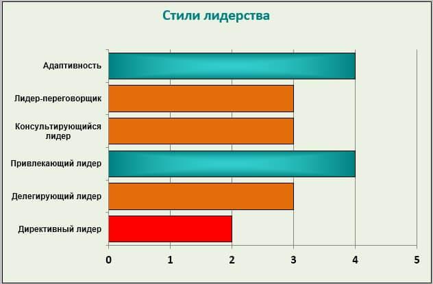 Оценочное интервью (Performance Appraisal), ориентированное на развитие