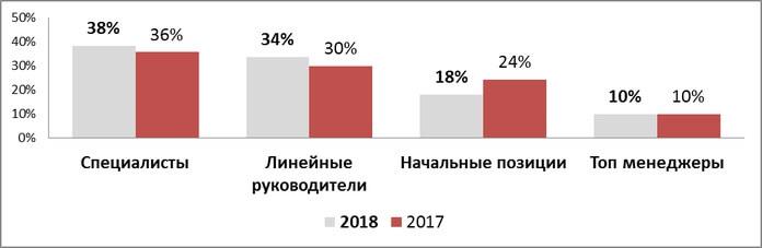 Распределение вакансий по типам позиций 2017-2018