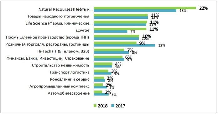 Подбор персонала: распределение по отраслям 2017-2018