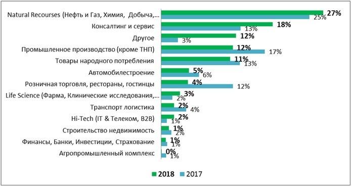 Временный персонал: распределение по отраслям 2017-2018