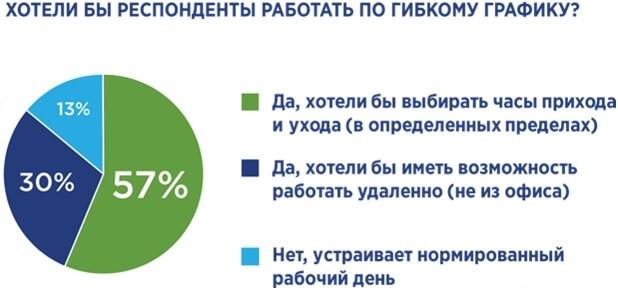 57% респондентов предпочли бы работать по гибкому графику