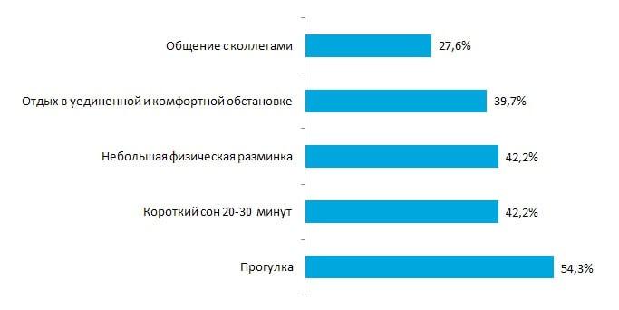 Топ-5 способов повысить концентрацию в течение дня, по мнению россиян