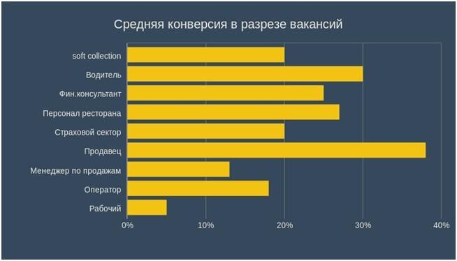 Чат-боты для HR. данные по результатам массового подбора на основе 1,5 млн кандидатов.
