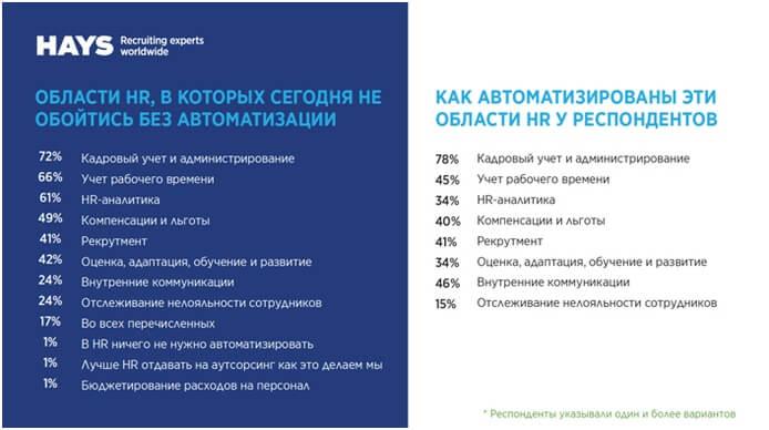 оп-3 основных областей, в которых сегодня надо внедрять автоматизацию,—это кадровый учет и администрирование(их отметили 72 % опрошенных), учет рабочего времени(66 %) и HR-аналитика(61 %).