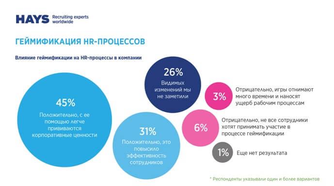 В настоящее время 21 % опрошенных компаний внедрили игровые элементы в HR.