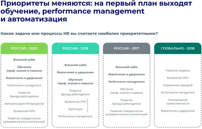 HR приоритеты – управление карьерой, обучение, автоматизацию HR-процессов и выявление HiPo.