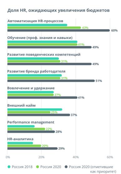 В целом российские HR в два раза чаще ожидают роста бюджетов, чем их сокращения