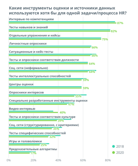 Самые популярные инструменты оценки персонала остаются прежними: интервью (их применяют 87% организаций) и тесты навыков и знаний (82%).