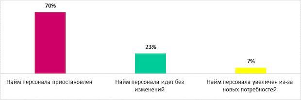70% российских компаний приостановили найм сотрудников
