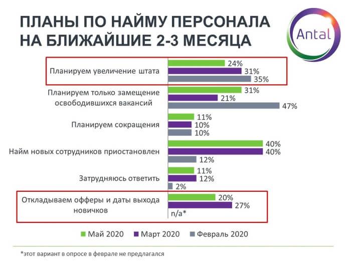 График 1. Планы по найму персонала на ближайшие 2-3 месяца
