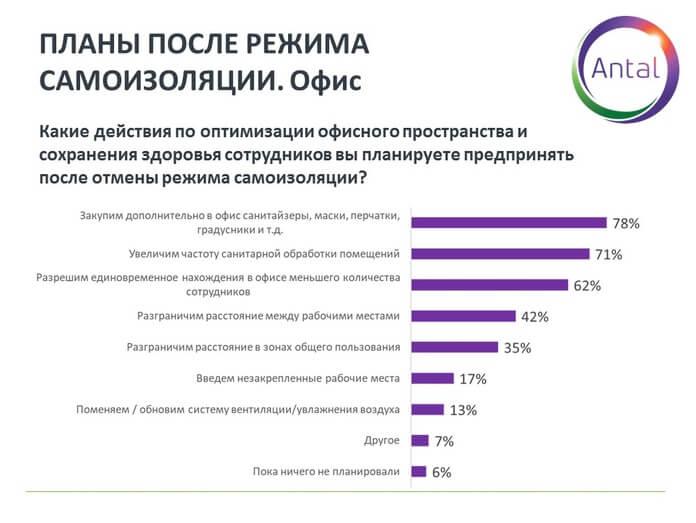 График 10. Сохранение здоровья сотрудников после возвращения в офис