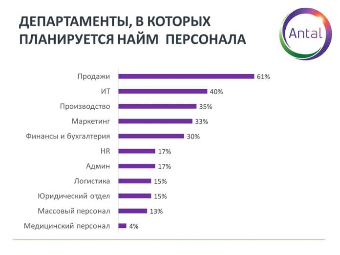 График 2. Департаменты, в которые планируется найм персонала