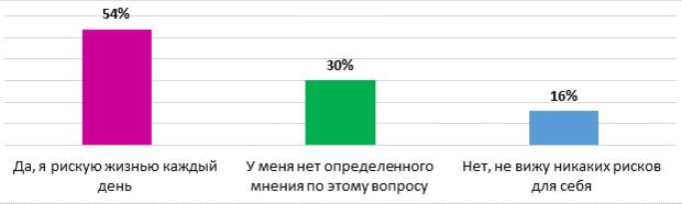 (54%), считают, что работа в условиях эпидемии представляет серьезную угрозу их жизни и здоровью.