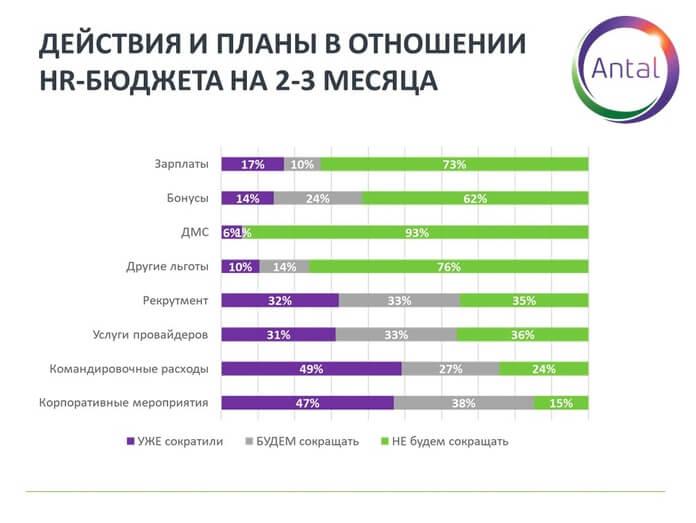 График 3. Действия и планы в отношении HR-бюджета на 2-3 месяца.