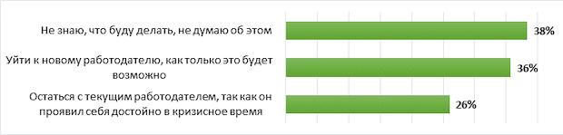 Более трети (36%) респондентов планируют сменить работодателя