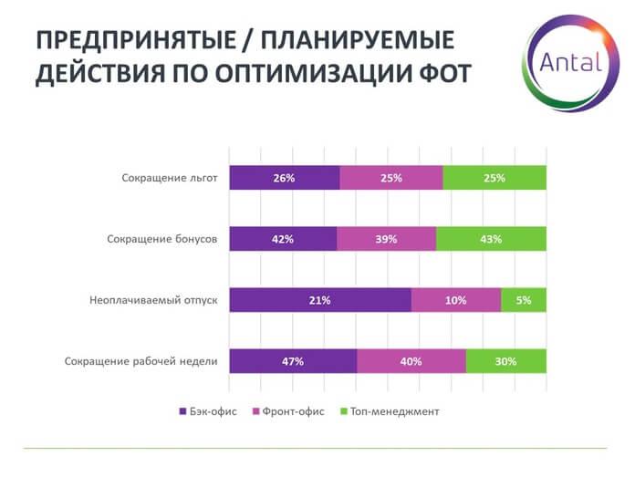 График 4. Предпринятые/планируемые действия по оптимизации ФОТ