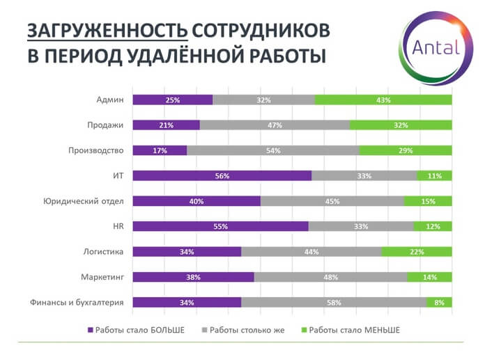 График 5. Загруженность сотрудников в период удаленной работы