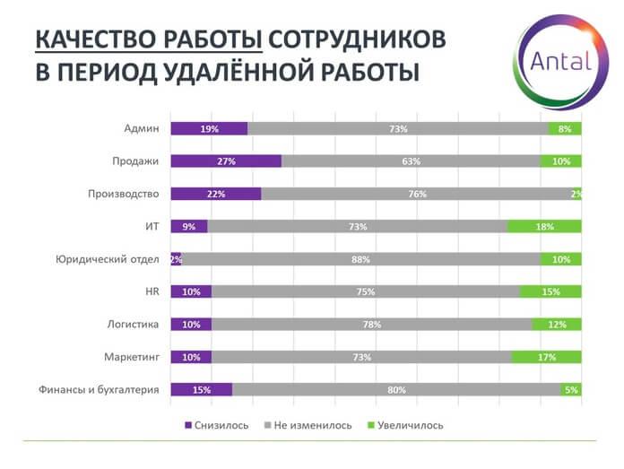 График 6. Качество работы сотрудников в период удаленной работы.