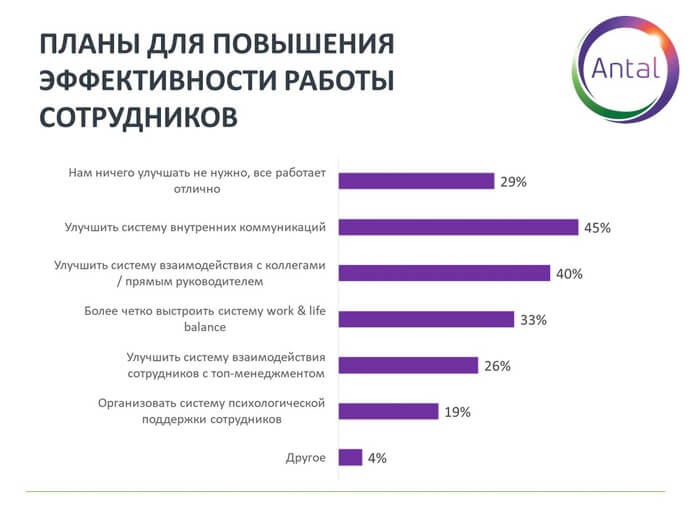 График 7. Планы для повышения эффективности работы сотрудников