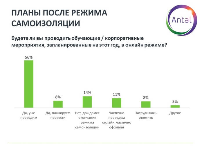 График 9. Организация онлайн-мероприятий для сотрудников