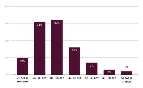 вопросы к финансовым консультантам сотрудники российских компаний, демография 2019