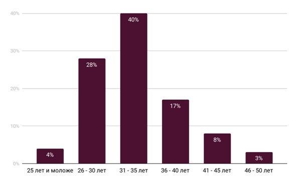 вопросы к финансовым консультантам сотрудники российских компаний, демография, 2020