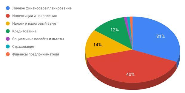 вопросы к финансовым консультантам сотрудники российских компаний 2020