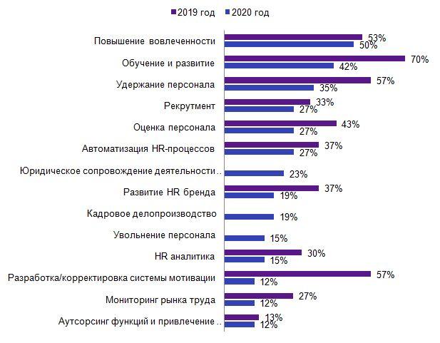 Приоритетные направления работы HR-службы (сравнение 2020 и 2019 гг).