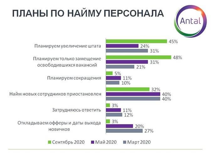 Планы по найму персонала в 2020 году