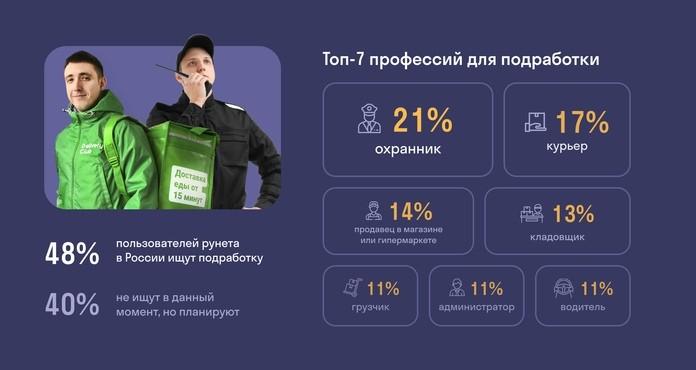 48% жителей России в настоящее время ищут подработку