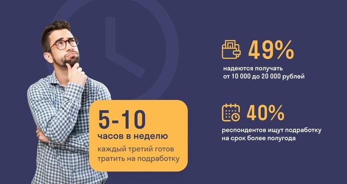 большинство опрошенных рассчитывает получать за нее от 10 до 20 тыс рублей.