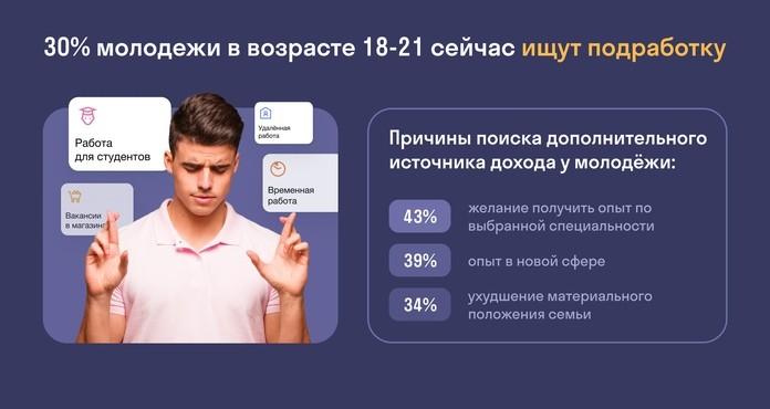 в поиске подработки сейчас находятся 30% молодых людей