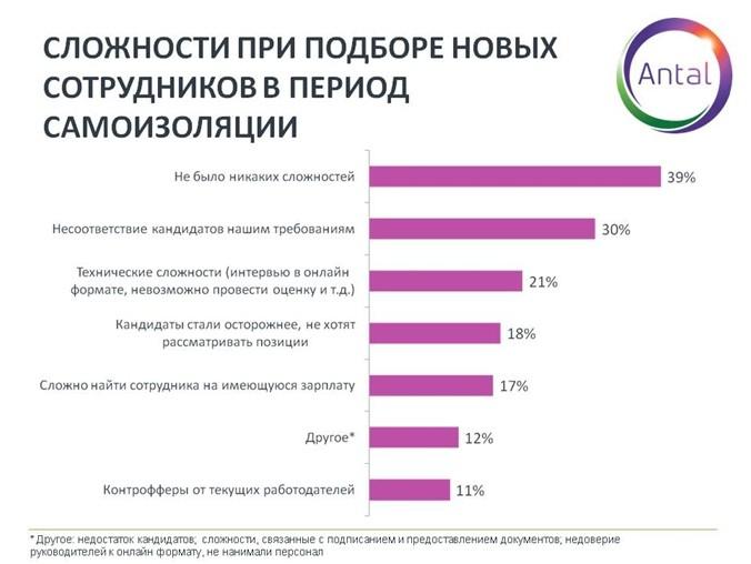 График 4. Сложности при подборе новых сотрудников в период самоизоляции