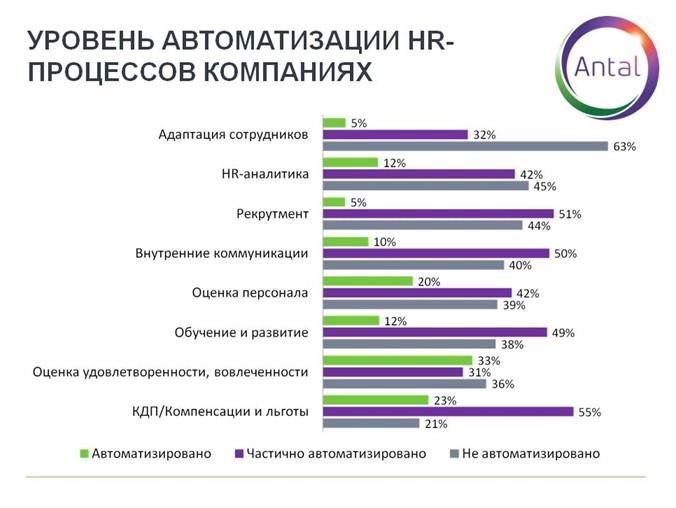 График 5. Уровень автоматизации HR-процессов в компаниях