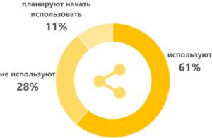 61 % специалистов применяют соц.сети для поиска работы