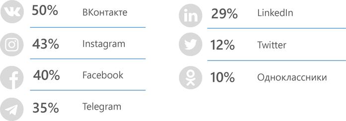 рейтинг соц.сетей по их использованию по поиску работы