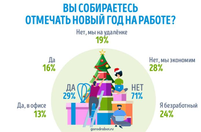 Как российские компании отметят Новый год-2021