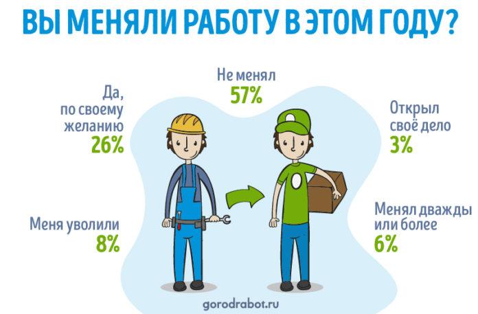 43% работающих жителей России потеряли или сменили работу в 2020 году