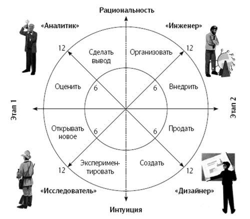 четыре поведенческих типа принимающего решения