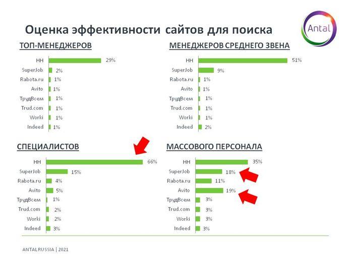 Оценка эффективности сайтов для поиска сотрудников разного уровня