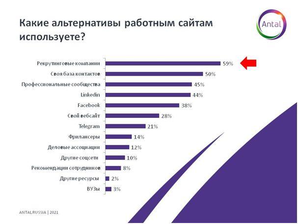 График 3. Альтернативы работным сайтам