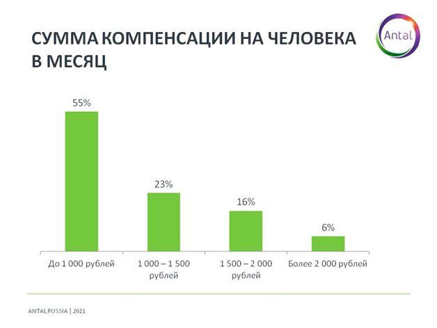 График 5. Сумма компенсации на человека в месяц