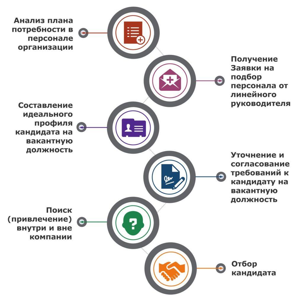 процесс подбора в компании