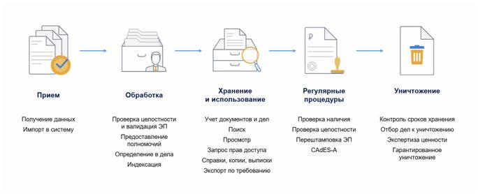автоматизированных архивных систем